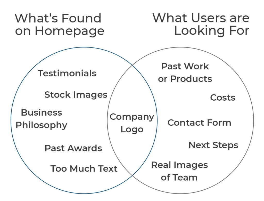 What to put on a website homepage - Motion Tactic