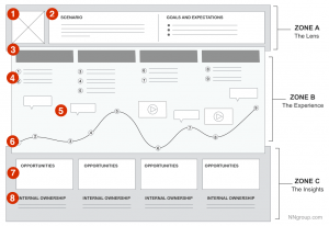 User journey maps can help design teams to understand the different steps that customers take when interacting with a website